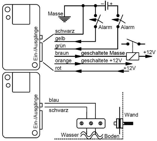 MicrGuard-USB Handy GSM Beschaltungsmöglichkeiten