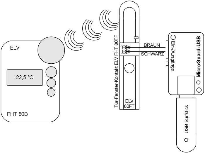 Anschluss von MicroGuard-USB an den Tür-Fenster-Kontakt FHT 80TF